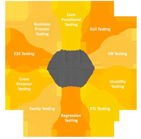 manul-testing